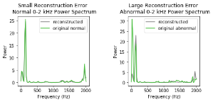 Frequency spectrum (FFT)