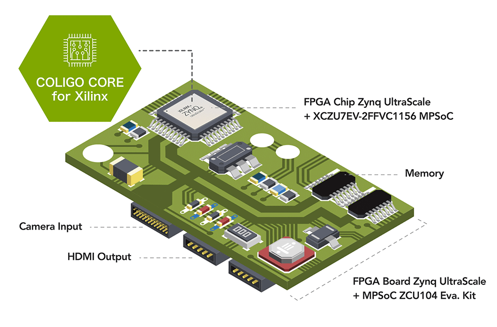 HACARUS Edge Core for Xilinx FPGA