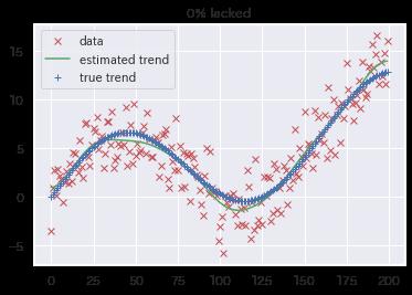 Normal data set