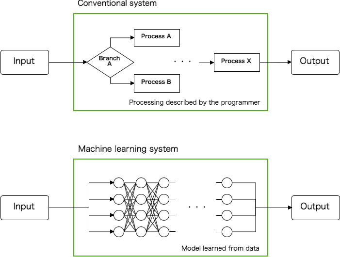 Diagram showing the difference between a conventional and a machine learning system