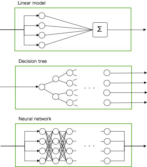 Comparison of linear model, decision tree and neural networks