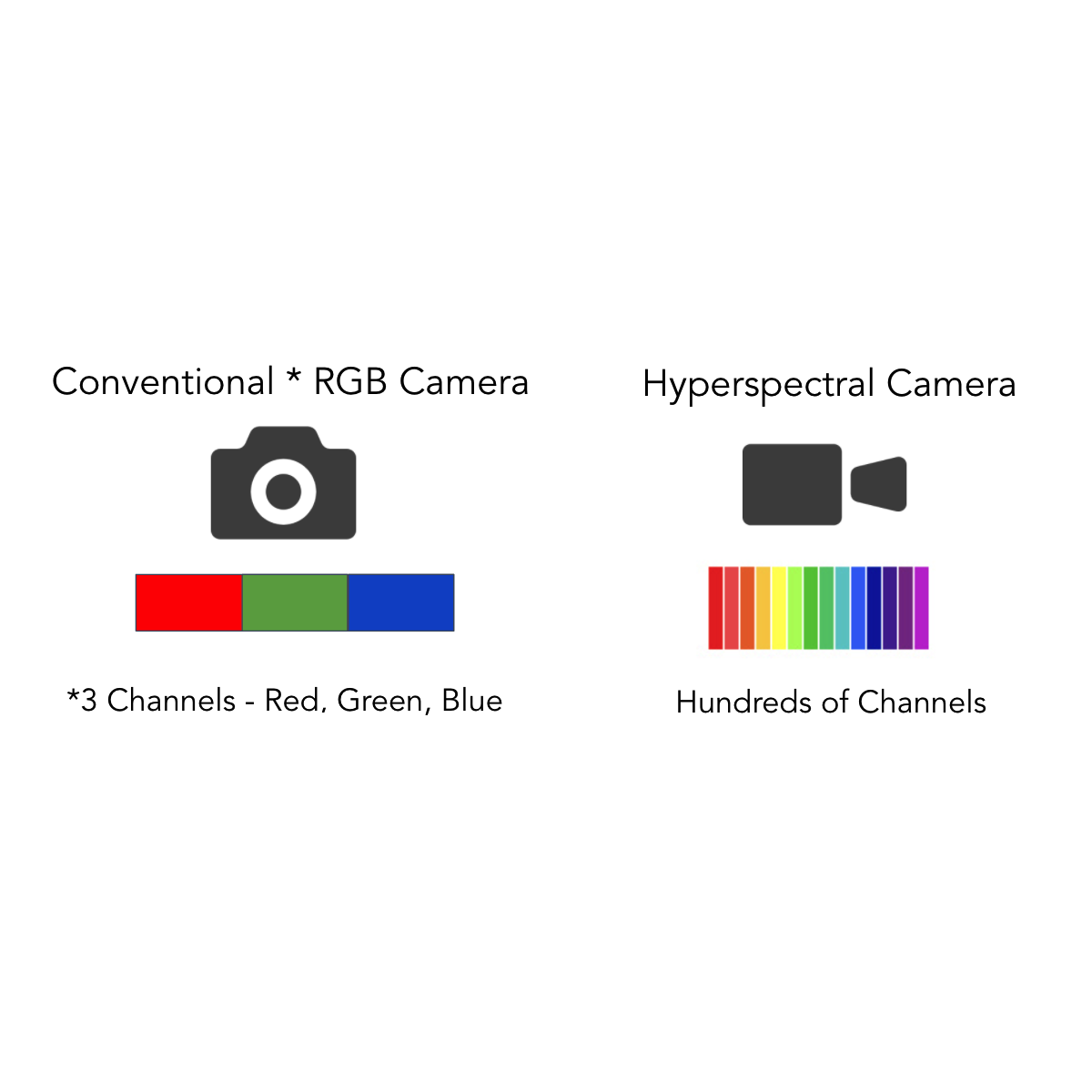 Hyperspectral Imaging And Sparse Modeling – Practical Experiments