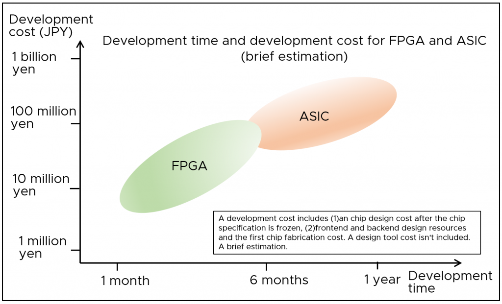 FPGA and ASIC development period and development cost (brief estimation)