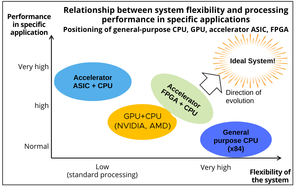 Figure 3 Relationship between system flexibility and processing performance in specific applications