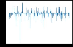 Lasso's coefficient