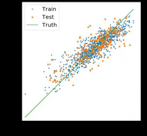 Lasso's predictive performance