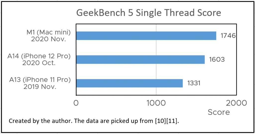 Figure 5 CPU performance comparison of A13, A14, M1 [10][11]