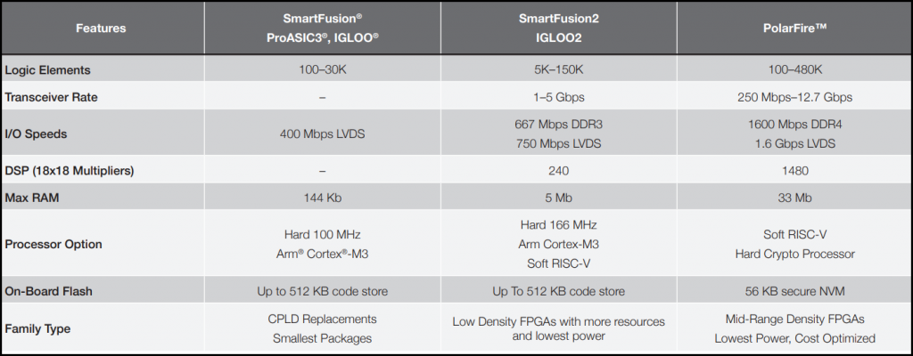 Figure 5 Microchip FPGA and SoC FPGA Product Family [3]