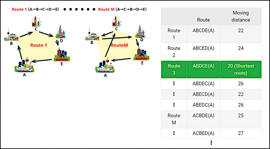Figure 1 巡回セールスマン問題(配送経路問題).この問題は,都市間の距離のリストが与えられた際に,セールスマンが複数の都市をどの順序で訪問すれば最短の移動経路(最適経路)で済むかを求める問題 [4]