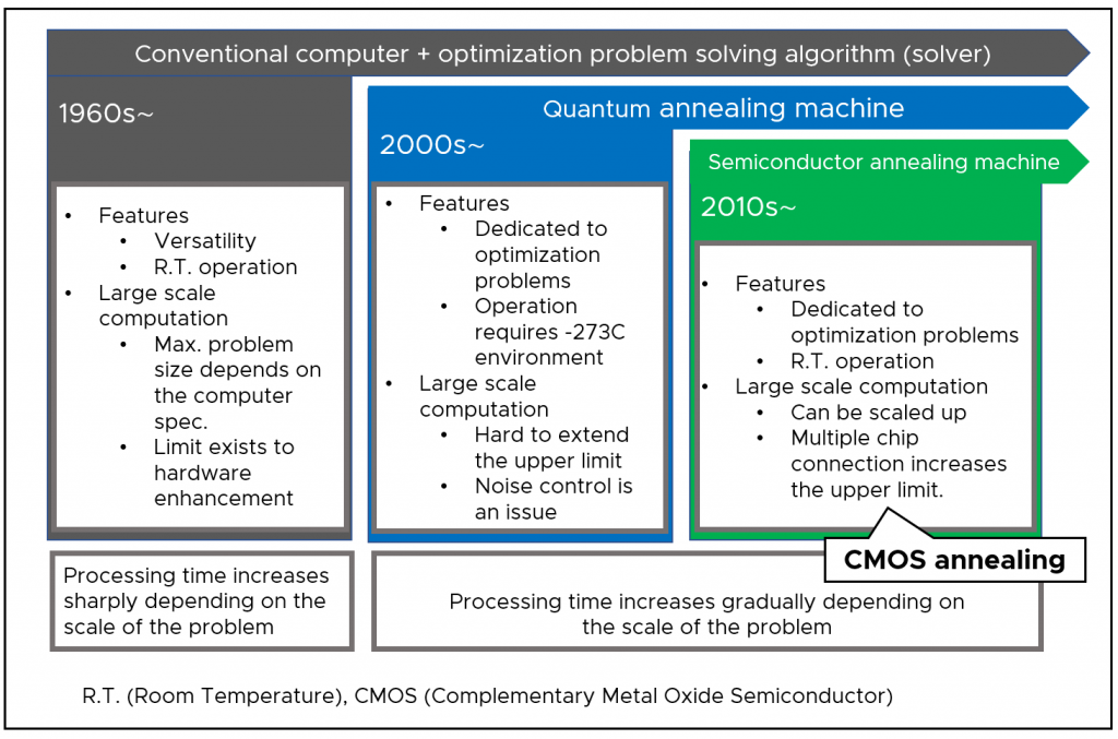 Figure 2:Shows the transition between optimization methods and their main characteristics. Both conventional computers and problem solving algorithms are restricted by the time required to compute optimization problems. In addition, annealing machines operate at -273 C which is very costly.
