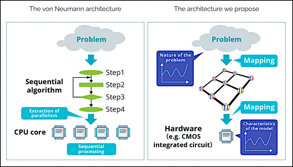 Figure 4. Comparison between the von Neumann architecture (left) and the proposed architecture (right).