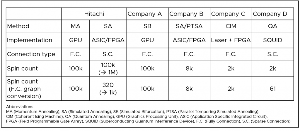 Figure 5. Benchmarks for various annealing techniques.