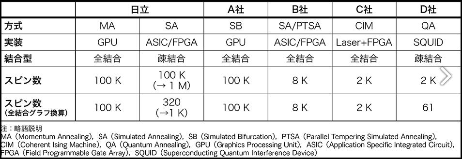 Figure 5 アニーリング技術のベンチマーク [5]