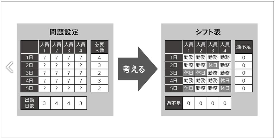 Figure 6 勤務シフト作成の概要 [5]