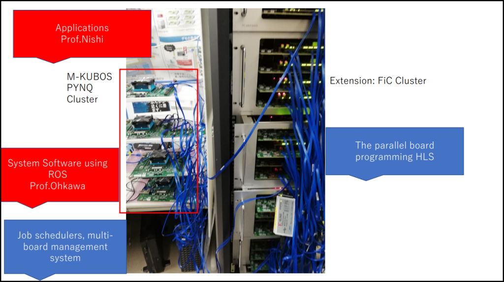 Figure 11 M-KUBOS PYNQ Cluster[11]
