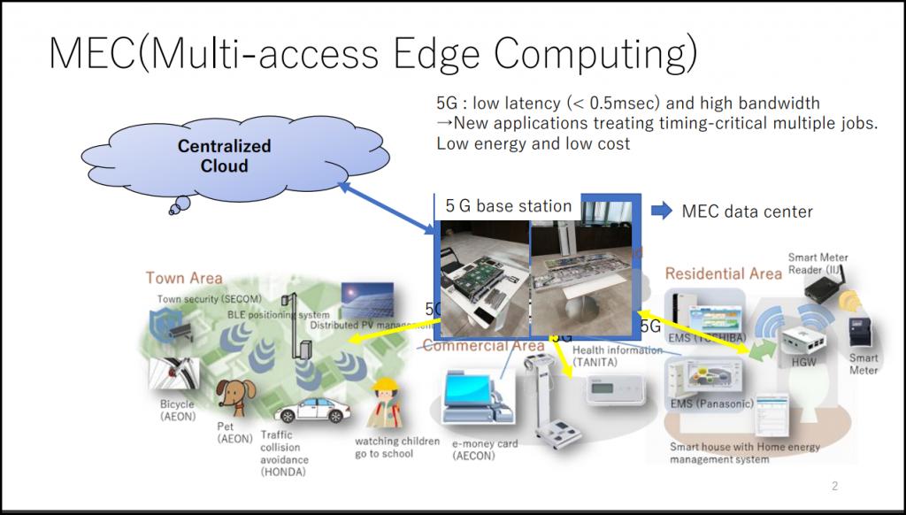 Figure 7 MEC(Multi-acess Edge Computing) のイメージ [12]