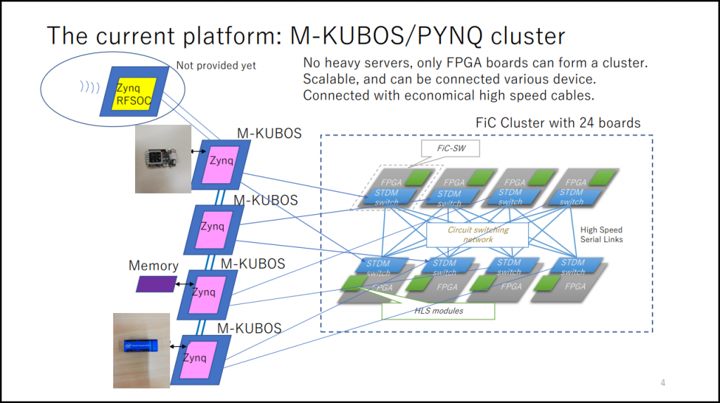 Figure 8: M-KUBOS/PYNQ Cluster [12]