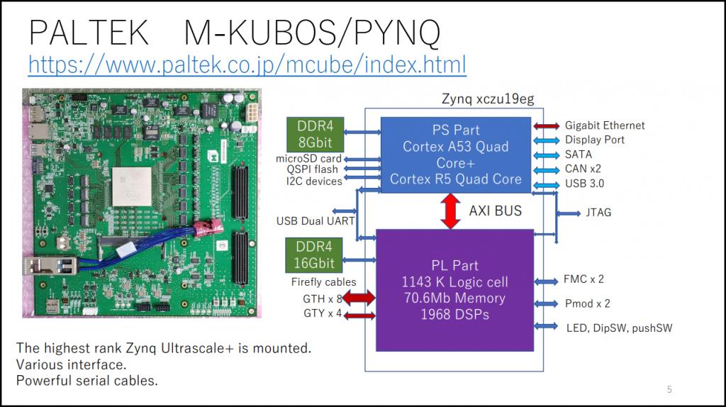 Figure 9 PALTEK M-KUBOS/PYNQ [12]
