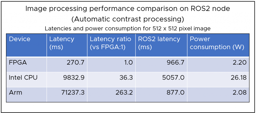 Figure 12: Examples of image processing performance using ROS2