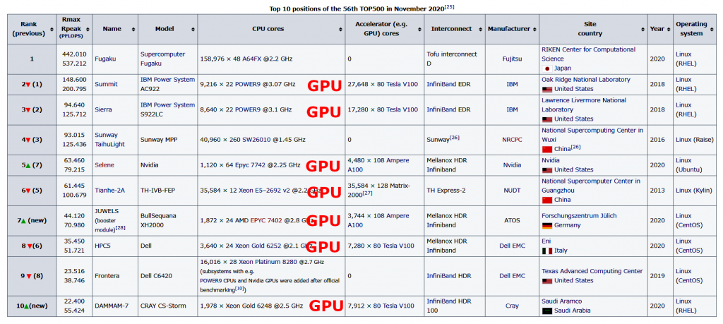 Figure 3. Top 10 rankings for the TOP500 benchmark test