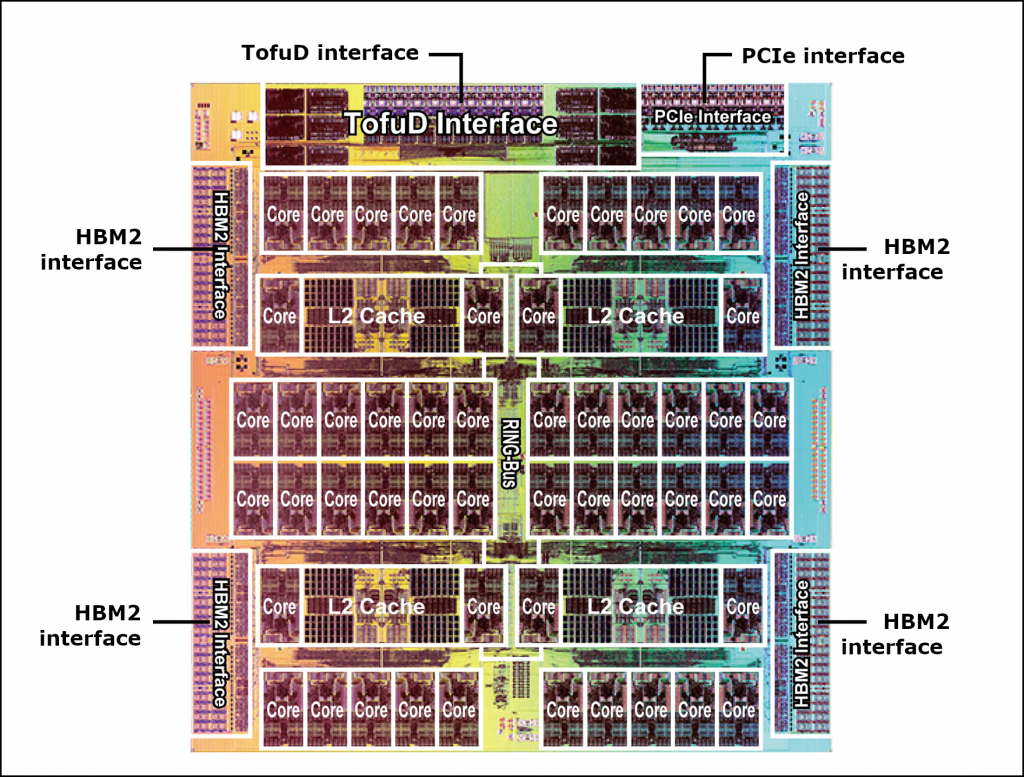 Figure 10. Corrected image of the A64FX chip