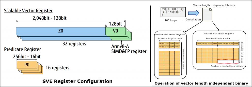 Figure 11. SVE register configuration (Left) & images of vector length-independent binary operation