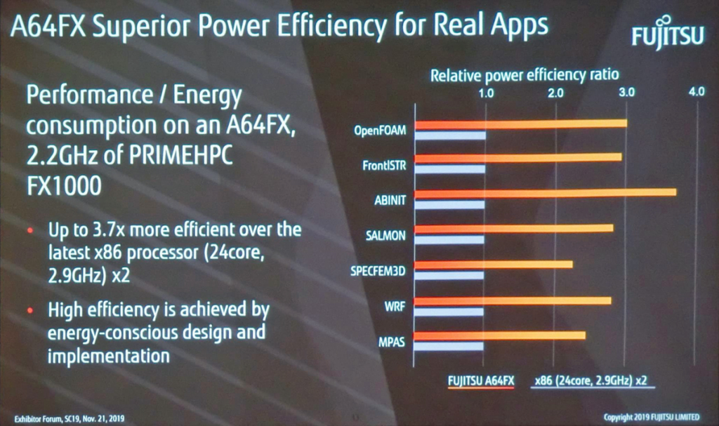 Figure 12. Comparison of power efficiency between the A64FX & Xeon (24 core, 2.9GHz) 2-chip system