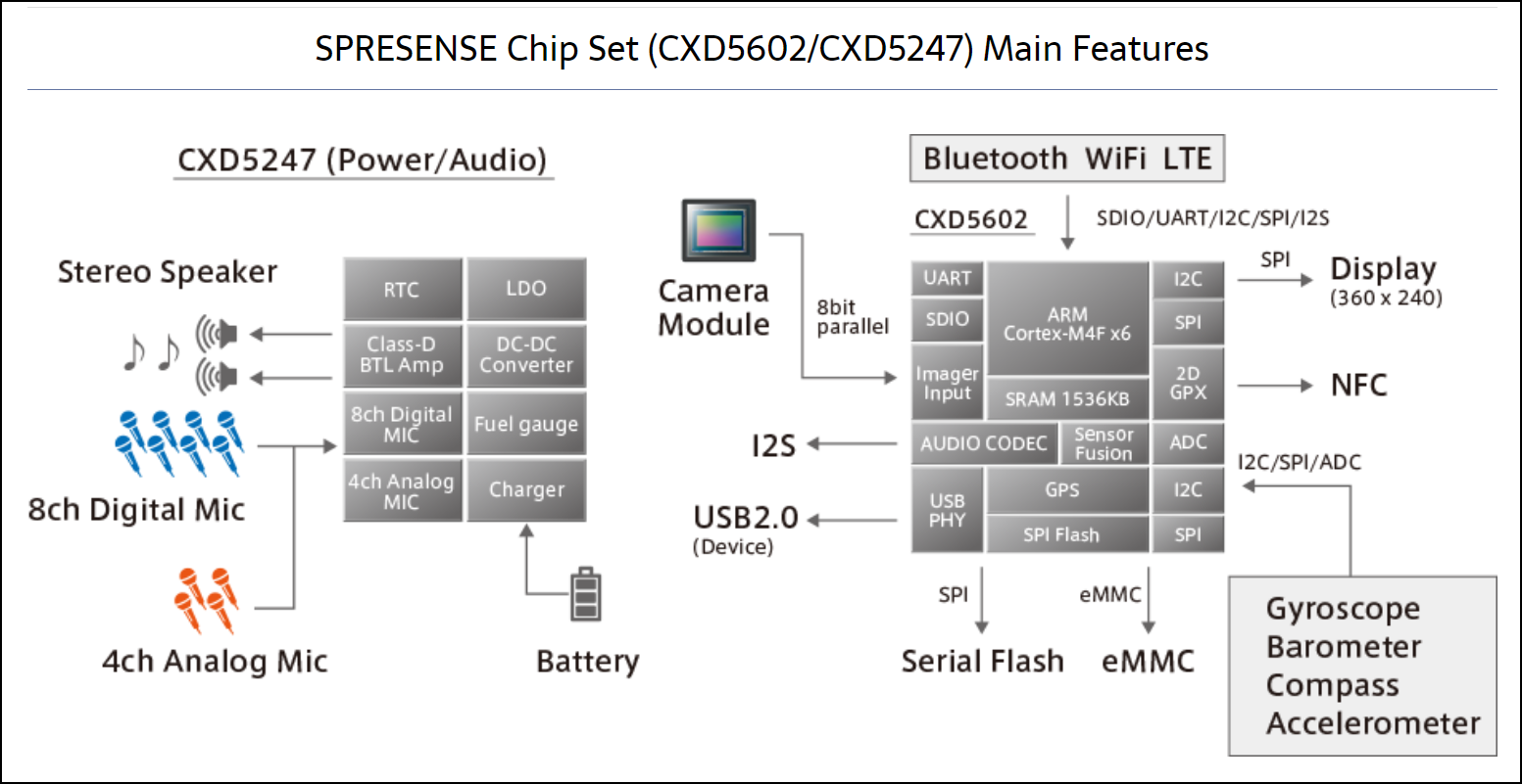 A figure outlining the architecture of the CXD5602 and CXD5247 computer chips.