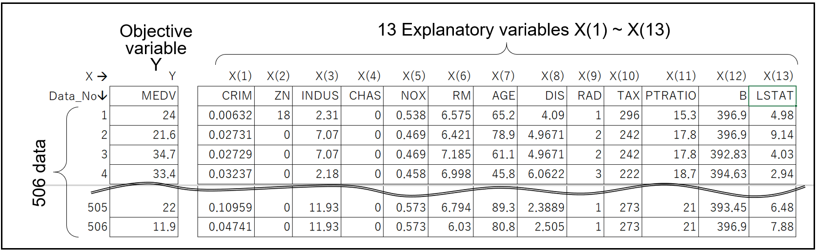 A table showing the values for each of the 13 different explanatory variables.