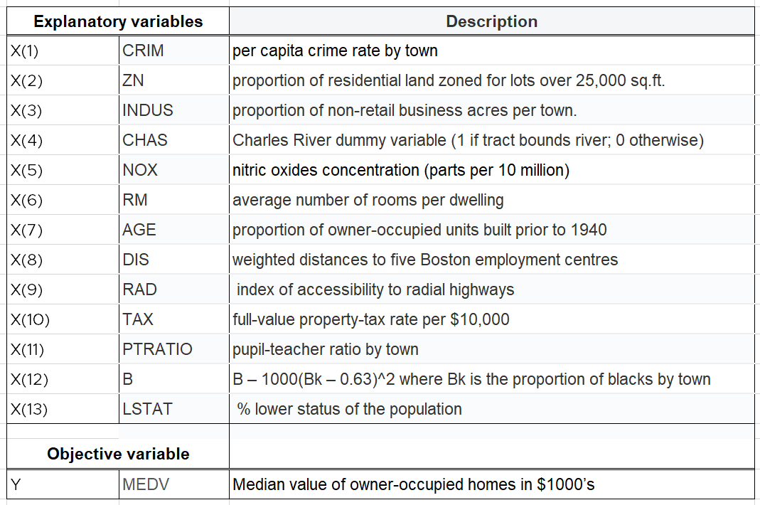 A table showing the variable name, experiment code, and descriptions for the 13 explanatory variables observed in the housing data experiment.