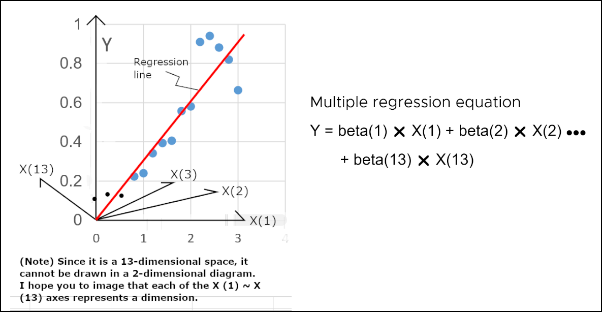A graph showing the visualization of the multiple regression, along with the formula that it is based on.