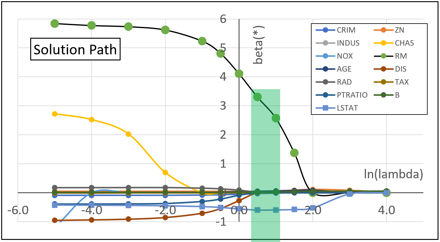 A graph showing each of the 13 explanatory variables and their numeric values as ln(lambda) increases.
