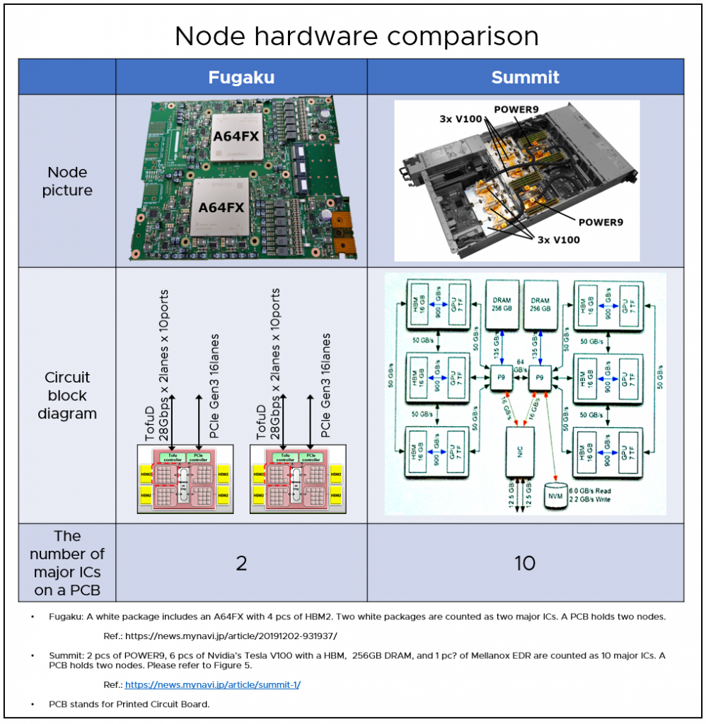 Figure 6. Comparison of the Fugaku (excluding water cooling) and Summit node configurations [11][12][13][14]