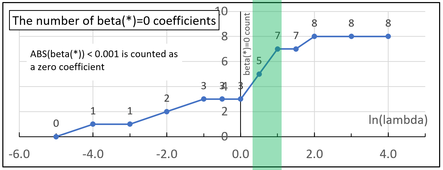 A graph showing how the number of explanatory variables equaling zero increases as the value of ln(lambda) also increases.