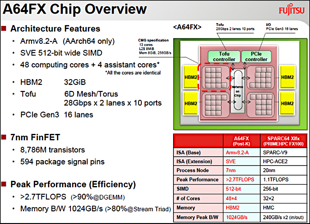 Figure 8. Overview of the A64FX chip