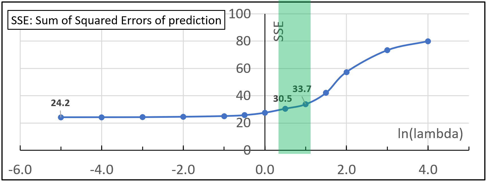 A graph showing how the SSE value changes as ln(lambda) increases. The section in green shows the area that the author thinks is a good balance between SSE and variable observation values.