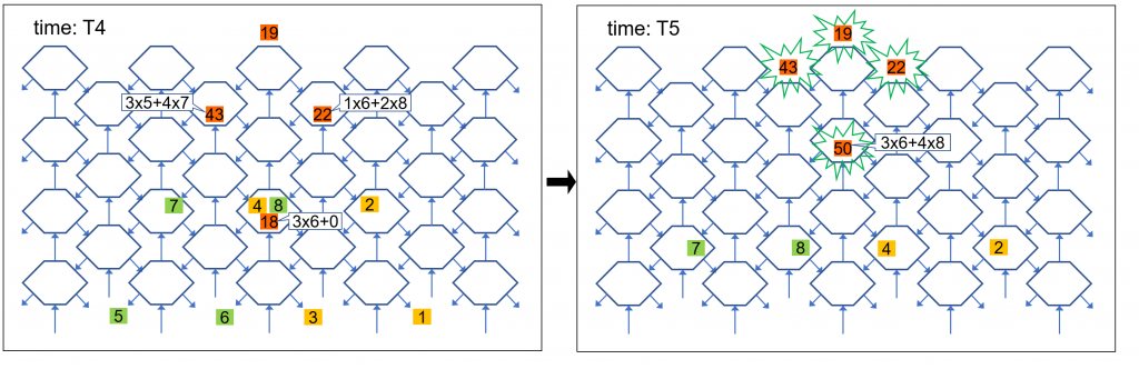 A visual representation of how inputs and outputs are calculated as information travels across a systolic array from times T0 to T5.