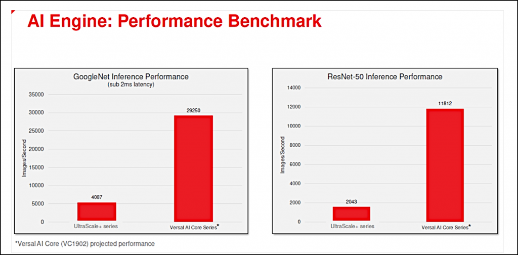 These graphs show the benchmark comparison between the theoretical performance of the Versal AI engine and the previous generation of devices.