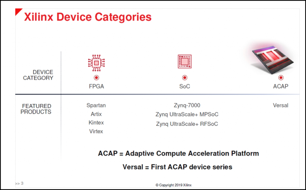 The image shows the three different categories of devices and each of their subsequent models.