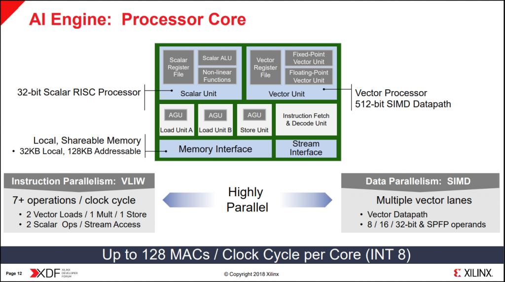 A visual look into the interior design of the processor core.