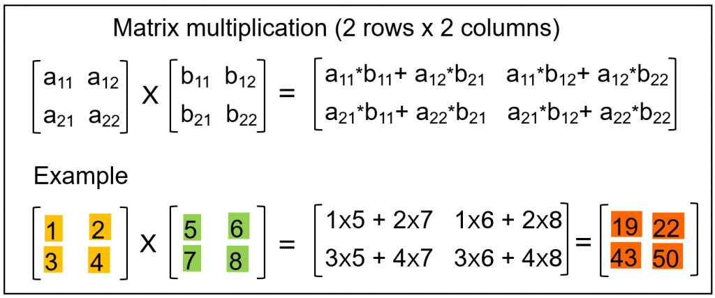 A mathematical representation of a 2x2 matrix multiplication problem and its solution matrix.