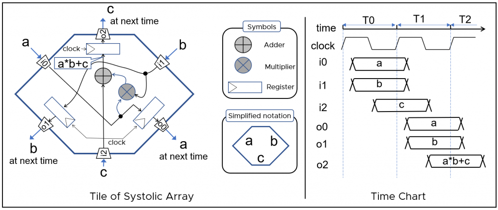 A picture shows the inside of a tile for a systolic array. Inside of the tile, the inputs travel through a series of operators before reaching the outputs. On the right, there is a graph explaining the timing for inputs and outputs.