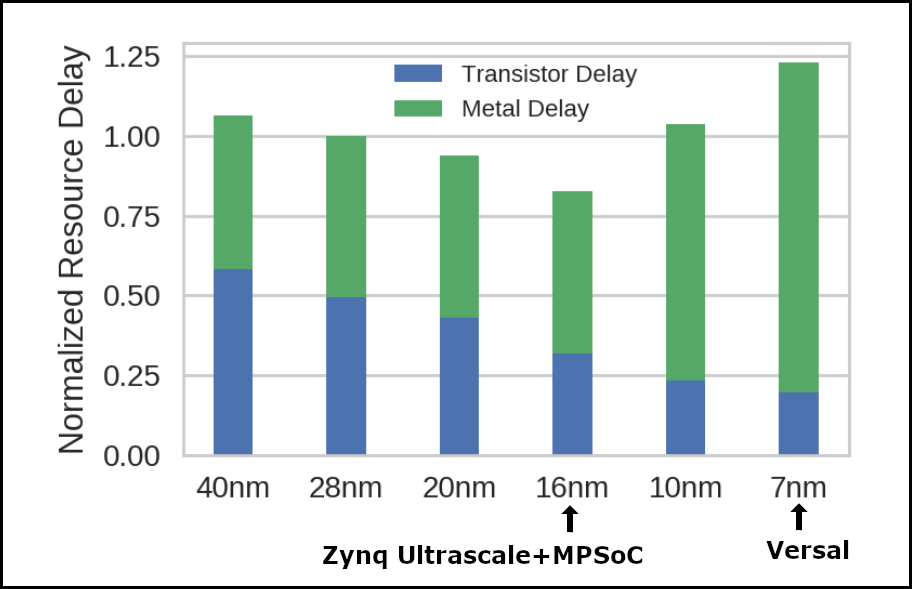 A bar graph showing the overall resource delay by stacking the metal delay on top of the transistor delay.