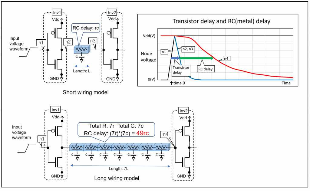 There are three separate images in the figure. The top left shows a circuit for a short wiring model while the bottom left shows the same circuit for a long wire model. The right image shows a comparison for these waveforms between the two circuits.