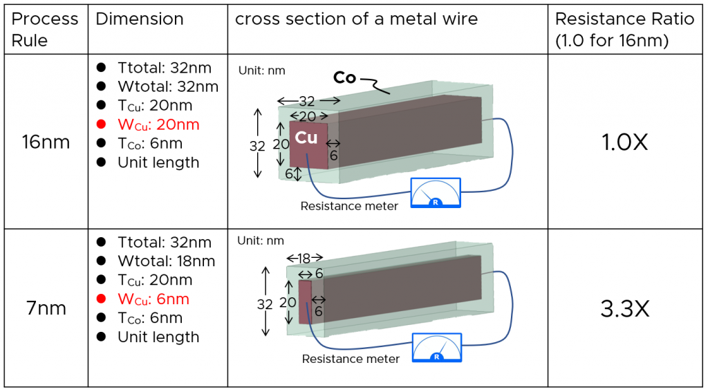 An image that shows the comparison between square wires for the 7nm process compared to the 16nm process. It shows the dimensions of the copper wire and its cobalt coating.