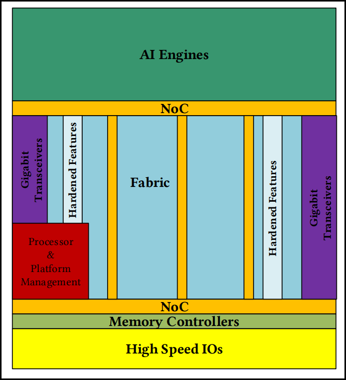 A visual diagram of the design layout for the Versal Series VC 1902 Chip. The NoC region is shaded orange and has a ladder like structure.