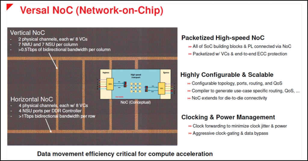 A more detailed layout and description of the NoC architecture and its capabilities. It also shows the logic structure for the NoC.