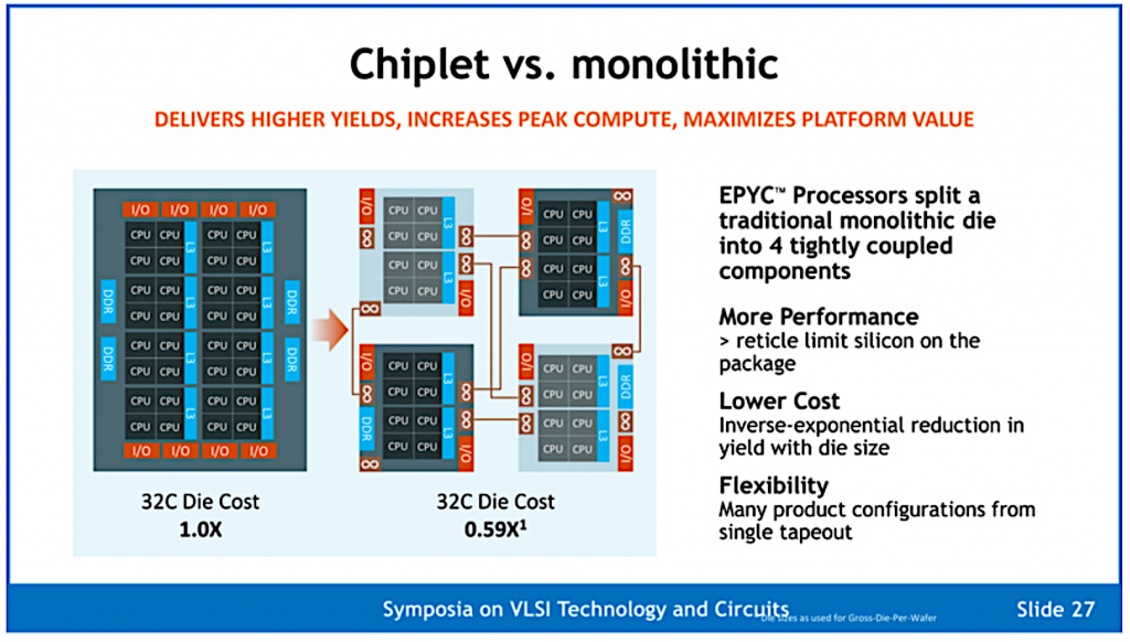 The image is comparing the manufacturing advantages of chiplets over monolithic dies because they are more flexible, cost less, and have a higher performance.