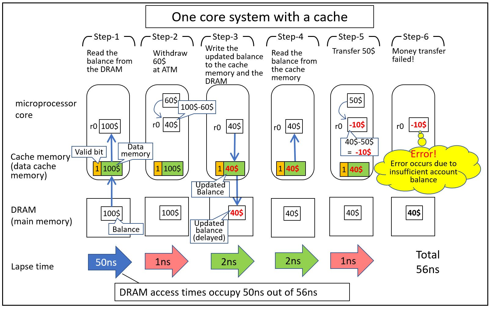 A diagram showing how the steps of the banking problem work as they are processed by the microprocessor and cache memory.