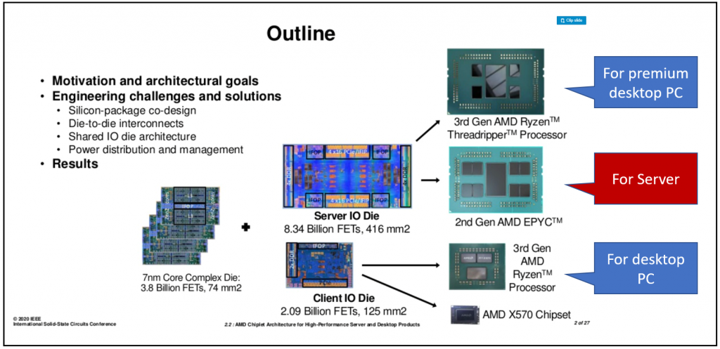The image shows the different types of chips that can be produced for a variety of uses including PCs, servers, and premium devices.